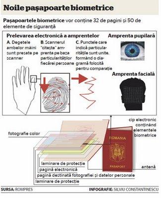 Noile_Pasapoarte_Biometrice