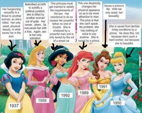 cum filmele Disney spala pe creier copiii